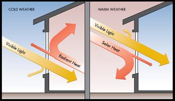 Energy savings maryland efficient window doors saving for What makes a window energy efficient
