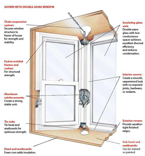 MD Replacement Vinyl Windows Maryland | Double Hung, Slider ...