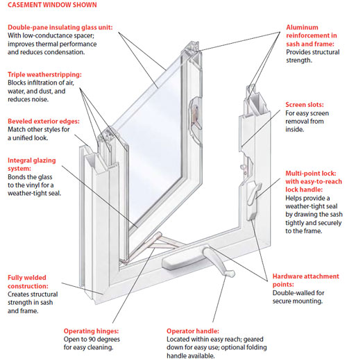 double hung window parts diagram view wood windows window