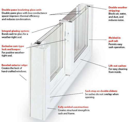 Md Replacement Vinyl Windows Maryland Double Hung Slider